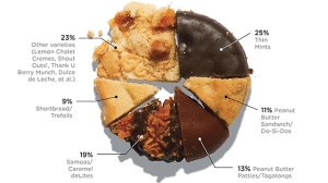 cookies111 - What's Your Favorite Girl Scout Cookie?
